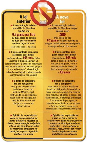 Infográfico Lei Seca da Revista Veja