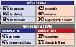 Pesquisa Brasil